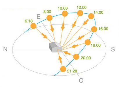 l'énergie photovoltaïque orientation sud